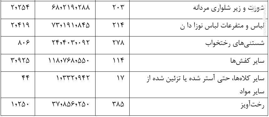 دستاورد آلمان از برجام: صادرات چوب اره، نوشابه، لباس و مدادتراش به ایران +جدول