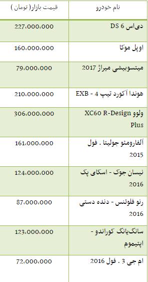 جدول/ قیمت برخی از خودروهای وارداتی