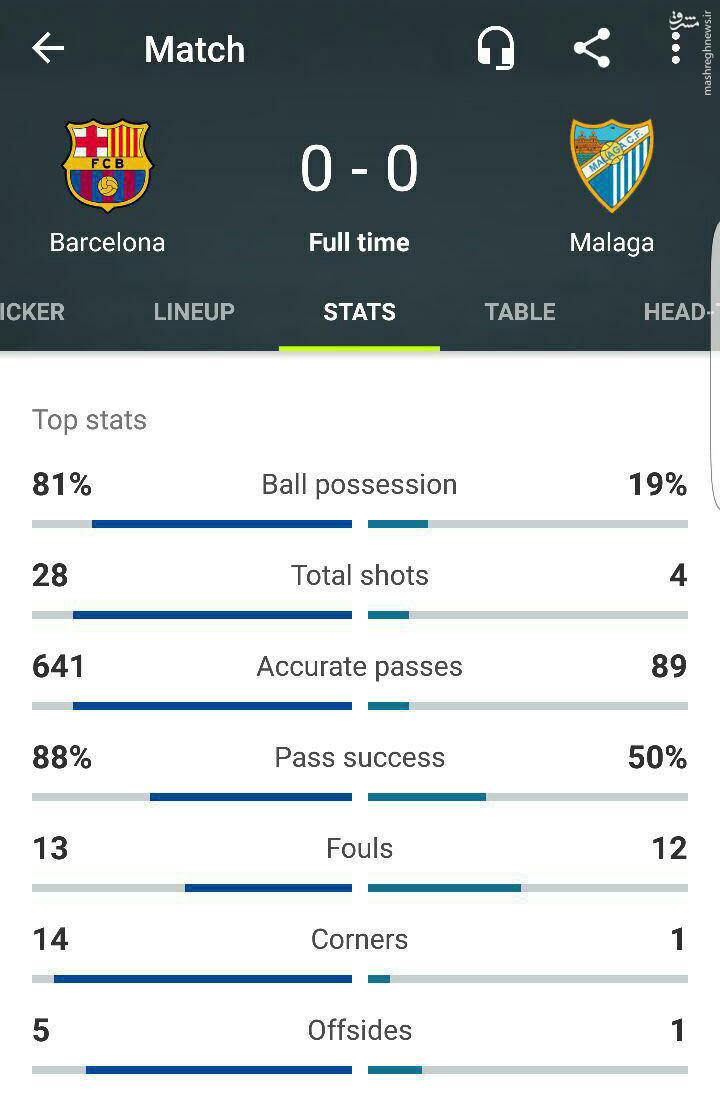 آمار عجیب در بازی بارسلونا و مالاگا/عکس