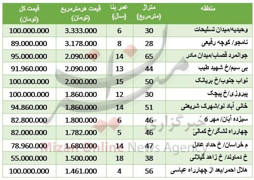 جدول/ قیمت آپارتمانهای زیر 100 میلیون تهران