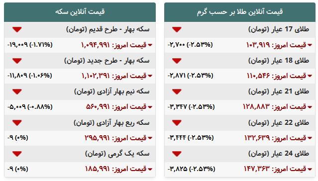 جدول/ قیمت جدید طلا و سکه در بازار