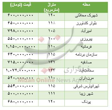 جدول/ قیمت خانههای 100 تا 150 متری تهران