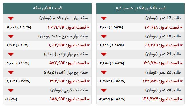 جدول/ قیمت آنلاین طلا و سکه در بازار