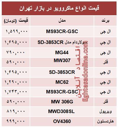 جدول/ قیمت انواع ماکروویو در بازار