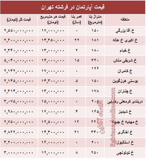 جدول/ قیمت آپارتمان در منطقه فرشته