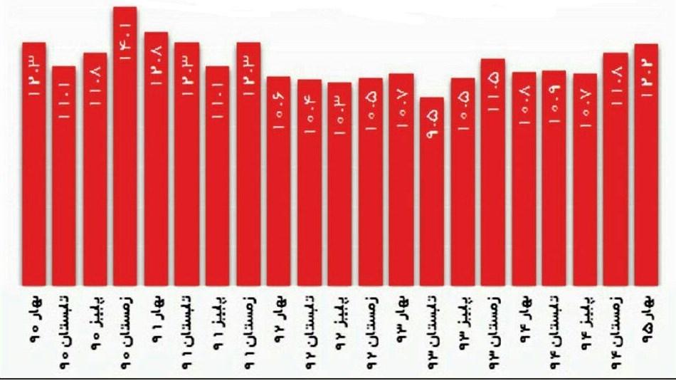 بالاترین شمار بیکاری طی ۴ سال اخیر
