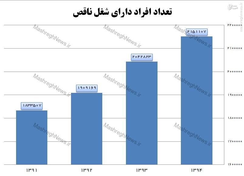 افزایش 17 درصدی اشتغال ناقص در دولت یازدهم +نمودار