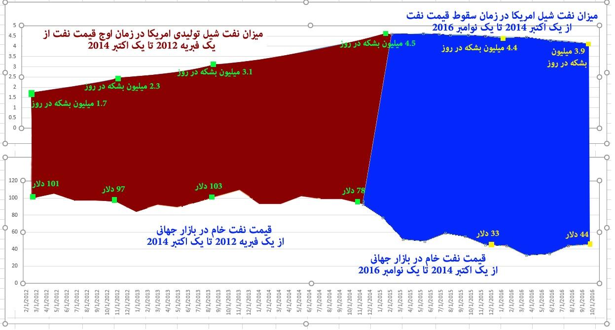 کاهش تولید نفت عربستان؛ فتح الفتوح زنگنه یا چشم روشنی پیروزی ترامپ؟