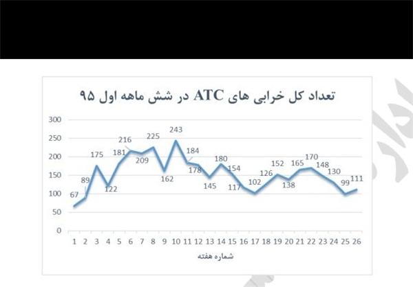 اسناد جدید ناکارآمدی سیستم ATC و خطای مدیران/ ثبت 4000 خطا در 6 ماه