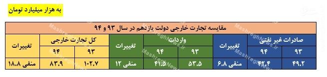 مروری بر آمارهای اقتصادی آقای رئیس جمهور در روز دانشجو / روحانی چه واقعیت هایی را بیان نکرد؟