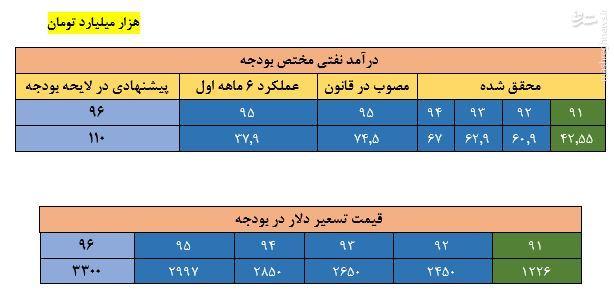 پشت پرده افزایش قیمت دلار در بازار چه بود؟ / مقایسه ای میان رویکرد خلق سرمایه در دولت روحانی با احمدی نژاد + جدول
