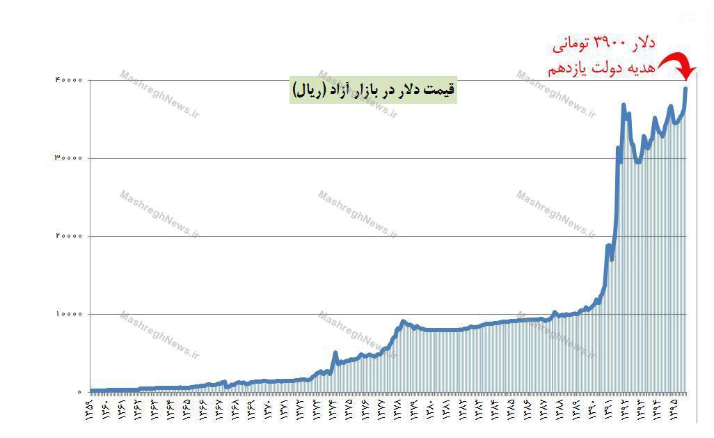 رکورد گرانترین دلار تاریخ هم به دولت یازدهم رسید+ جدول /// لطفی