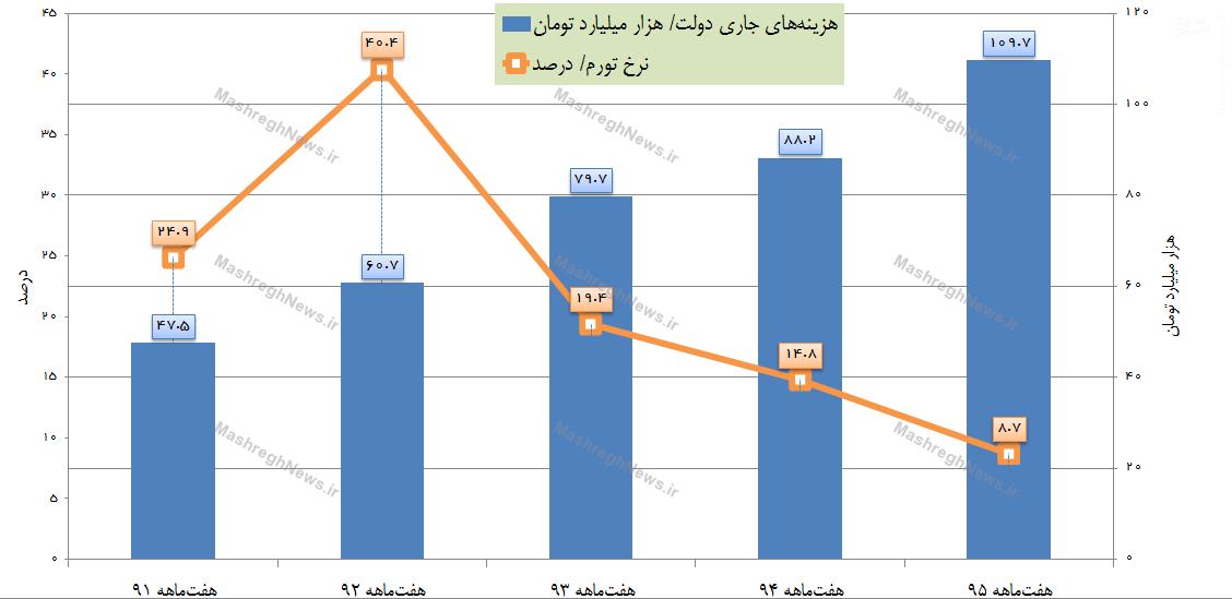 ادعای کاهش تورم را باور کنیم یا رشد سرسامآور هزینههای جاری را؟+ نمودار