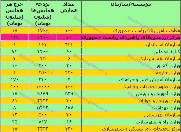 هزینه 113 میلیونی موسسه حسام الدین آشنا برای هر همایش +جدول