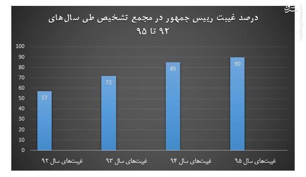 غیبتهایی سه برابر حضور///رییس جمهور کجا میرود که مجمع تشخیص نمیرود؟///چرا رییس جمهور 77 درصد جلسات مجمع تشخیص را شرکت نکرده؟