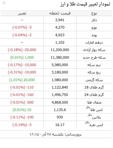 جدول/ آخرین قیمت سکه و دلار در بازار