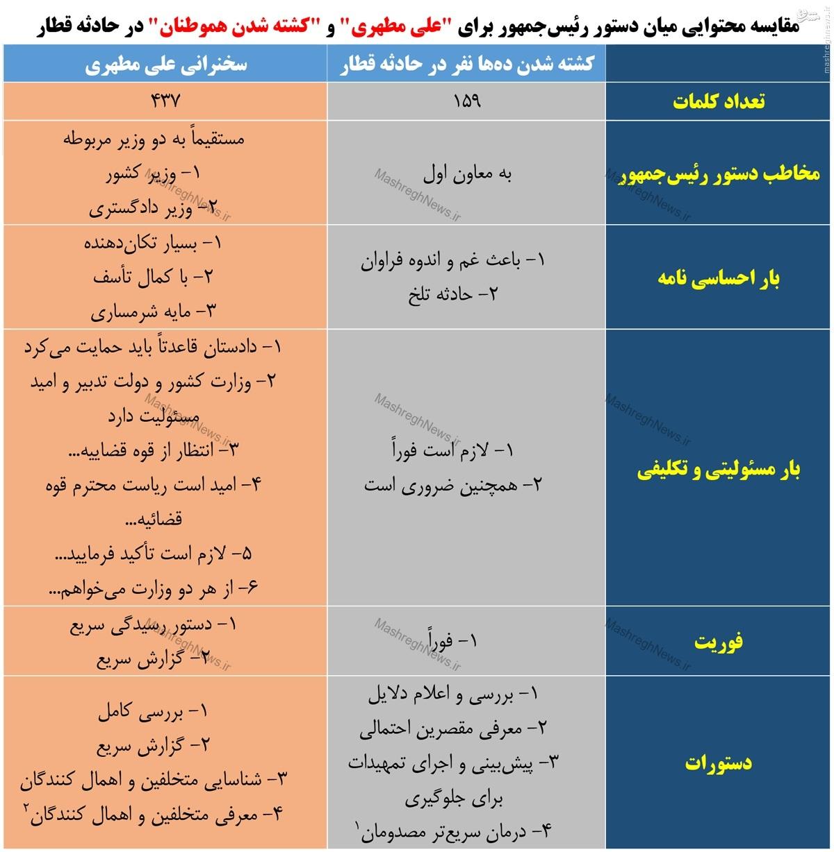 وزن کشی دستور روحانی برای کشتههای سانحه قطار در کفه ترازو با سخنرانی علی مطهری +جدول