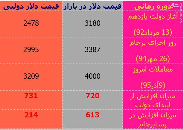 افزایش 600 تومانی قیمت دلار بعد از توافق هستهای/ وعدهای که روحانی نتوانست به آن عمل کند+ جدول