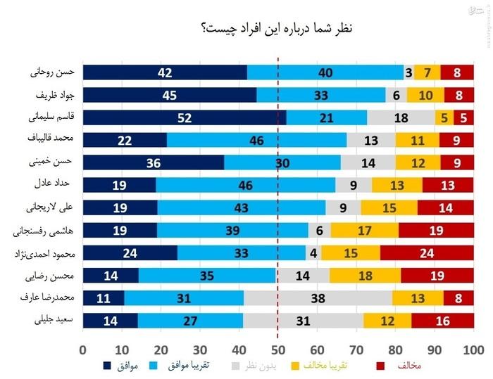 در این نمودار، محبوبترین شخص، سردار قاسم سلیمانی و بیاهمیتترین شخص، محمدرضا عارف، سرلیست انتخابات اصلاحطلبان است.  محمود احمدینژاد و هاشمی رفسنجانی از کمترین میزان محبوبیت برخودار هستند.