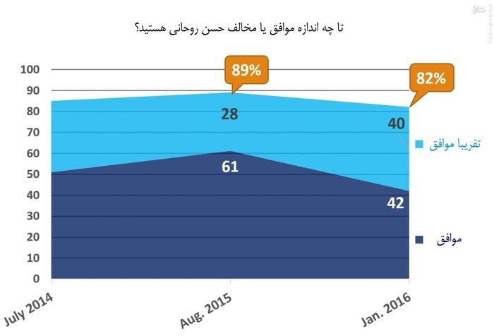 بنا بر این نمودار، از تابستان گذشته تا کنون از تعداد هواداران حسن روحانی کاسته شده است.  نکته آنکه شیب نزولی موافقان وی از شیب نزولی «تقریبا موافقان» بیشتر است.