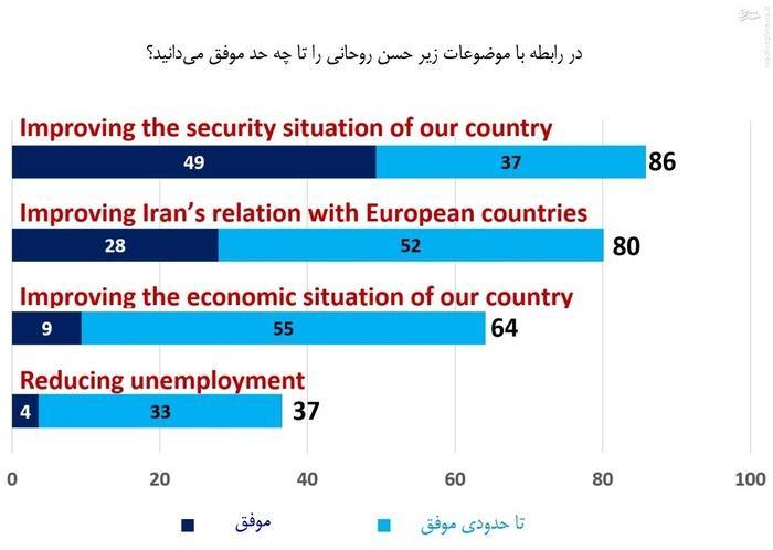 شرکتکنندگان، حسن روحانی را در برقراری امنیت کشور و برقراری رابطه با کشورهای اروپایی موفق دانسته و در عین حال وی را در مسئله بهبود وضعیت اقتصادی و از بین بردن بیکاری تقریبا ناموفق اعلام کردهاند.
