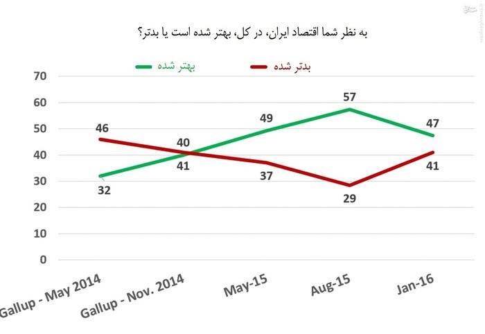 از نظر شرکتکنندگان از ابتدای 93 تا مرداد 94 وضعیت کلی اقتصاد کشور رو به بهبود بوده اما به استناد شباهت معنادار دو نمودار قرمز و سبز، از تابستان گذشته تا کنون اقتصاد کشور دچار افول شده است.
