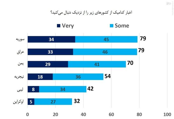 بنا بر این نمودار، اخبار کشورهای سوریه، عراق و یمن در صدر توجه ایرانیان و مسائل اوکراین کماهمیتترین آنهاست.