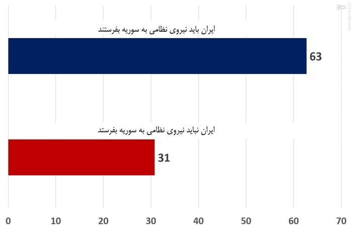 63 درصد از پاسخ دهندگان به سوالات، حامی عزیمت نیروهای نظامی ایران به سوریه هستند.