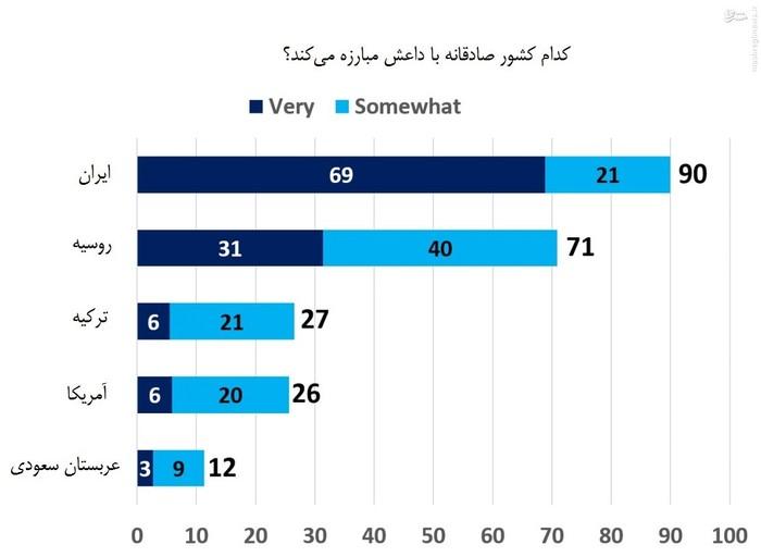در این نمودار عربستان سعودی و آمریکا کشورهای دروغگو در جنگ علیه داعش به شمار آمدهاند.