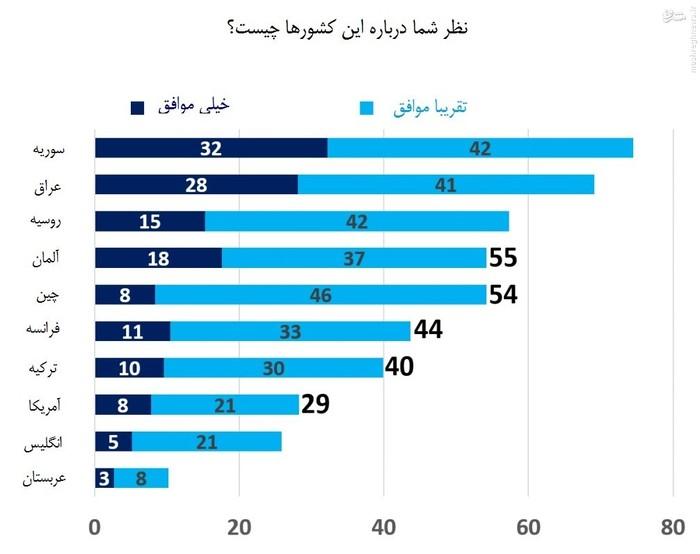 عراق و سوریه دارای بیشترین تعداد موافق در بین شرکتکنندگان در این نظرسنجی بوده و عربستان و انگلیس منفورترین کشورها معرفی شدهاند.