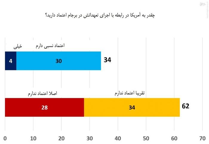 بررسی نظر شرکتکنندگان نشان میدهد که 62 درصد از آنان به آمریکا اعتماد نداشته و 30 درصد نیز اعتماد نسبی دارند.