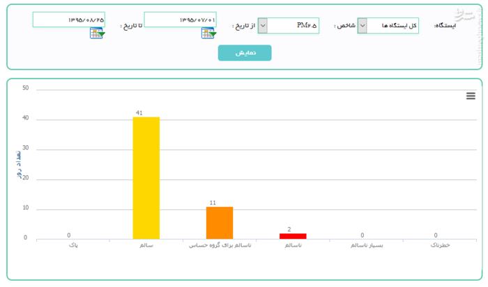 نمودار میزان آلودگی هوا (اول مهر95 تا 25 آبان95)