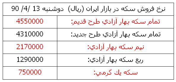 قيمت دلار كانادا در بازار تهران