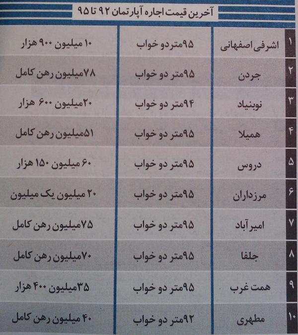 قیمت اجاره مسکن در غرب تهران