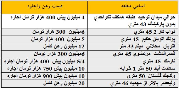 قیمت اجاره خانه های تهران