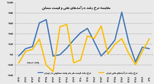 نمودار حجم قیمت