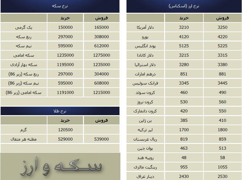جدولافزایش قیمت طلاسکه و ارز