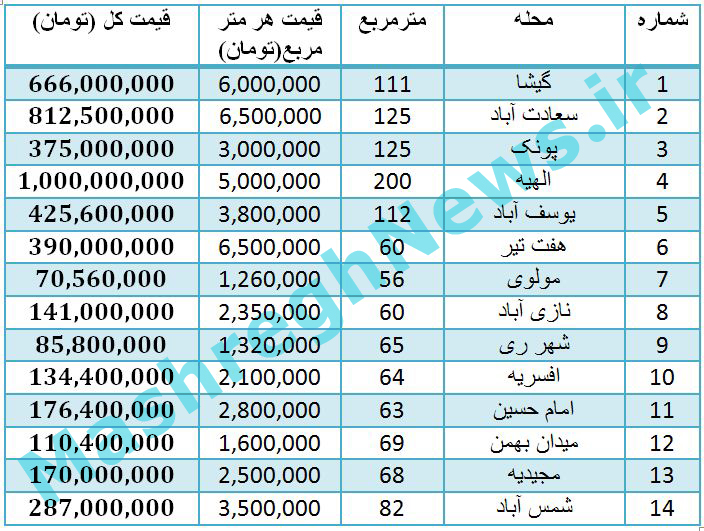 قیمت مسکن در تهران خیابان پیروزی