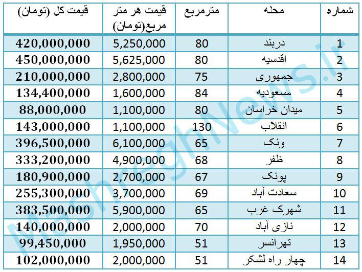 قیمت خانه در تهران