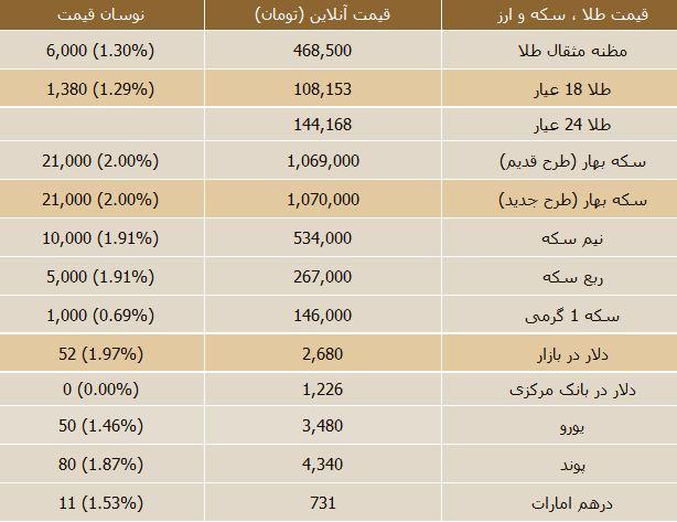 قیمت زنده اتحادیه طلا