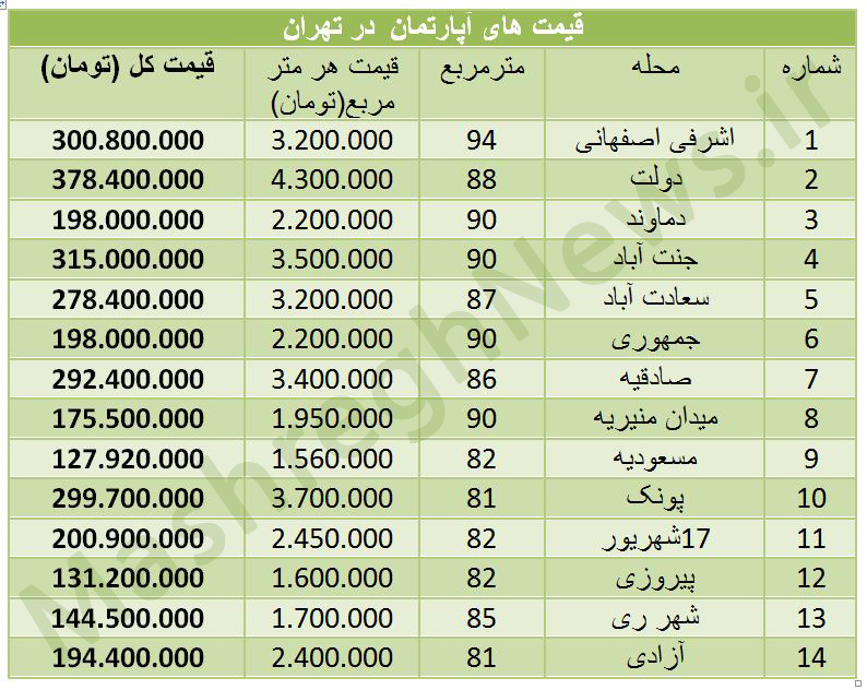 قیمت زمین صنعتی در تهران