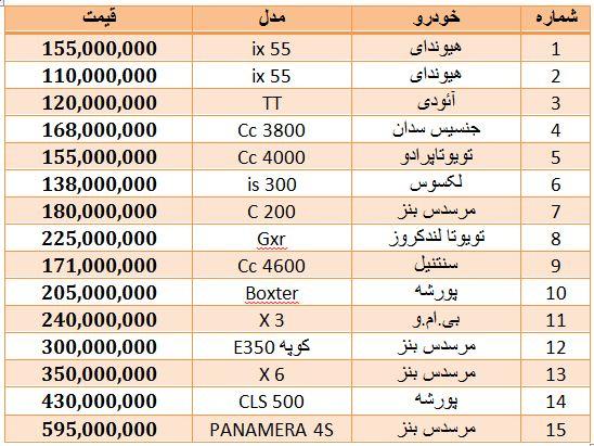 قیمت طلا روز بازار