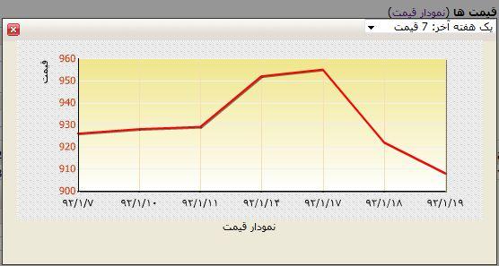 نمودار قیمت سهام سایپا