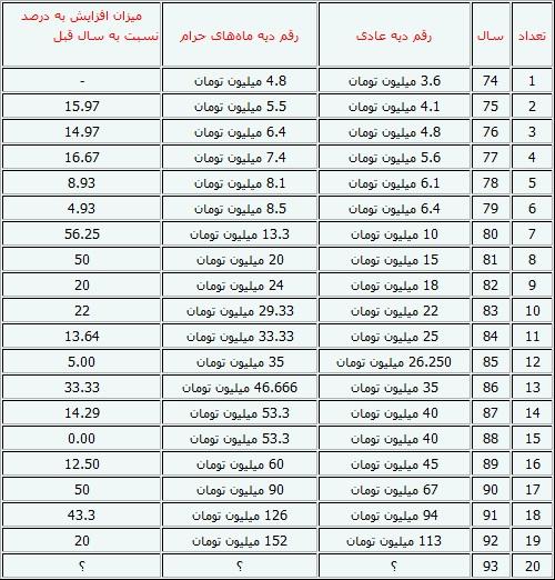 اخبار بیمه بیکاری در سال 97 ایران استخدام