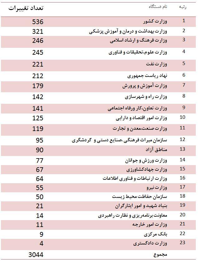 تغییرات 6 ماهه دولت به 3 هزار مورد رسید