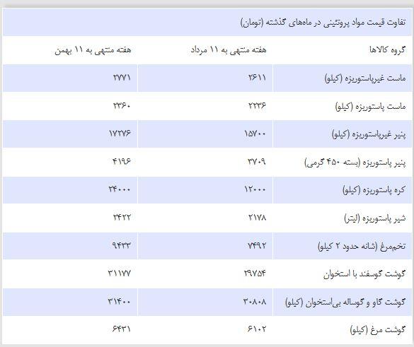 قیمت ۱۰ کالا قبل و بعد از انتخابات +جدول