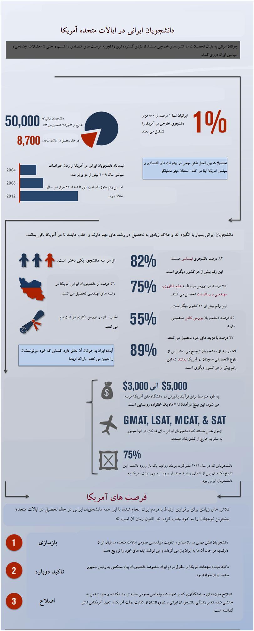 نگاهی تحلیلی به دانشجویان ایرانی ایالات متحده آمریکا+ اینفوگرافی // در حال ویرایش