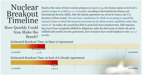 توافقنامه ژنو بمب هستهای ایران را فقط یک ماه عقب انداخت // در حال ویرایش