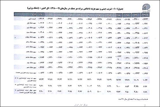کاهش تفاوت طبقاتی در دوره احمدینژاد