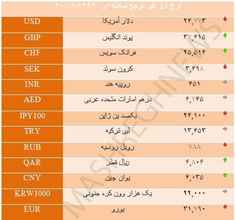 نرخ ارز غیر مرجع امروز